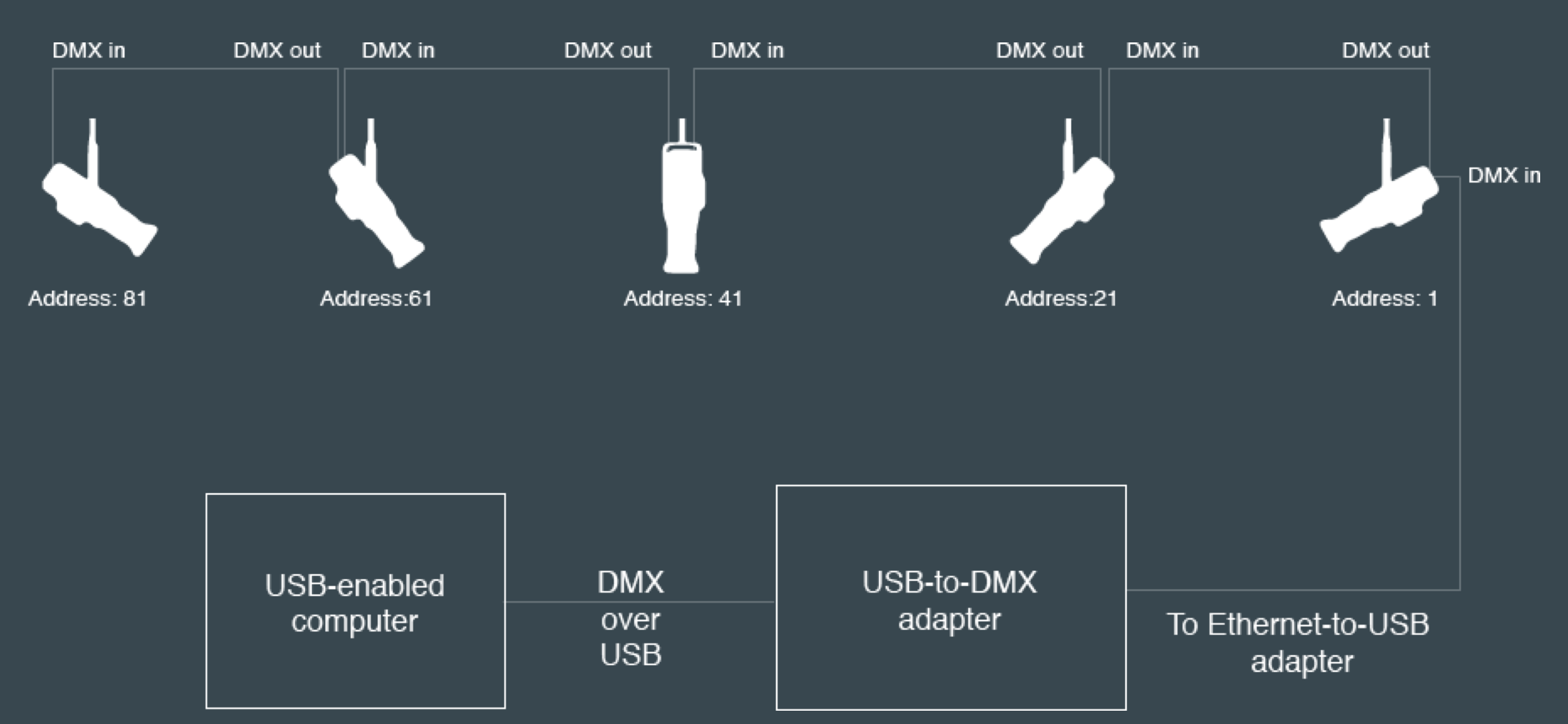Figure 12. A  DMX universe controlled by a personal computer using a USB-to-DMX adapter.