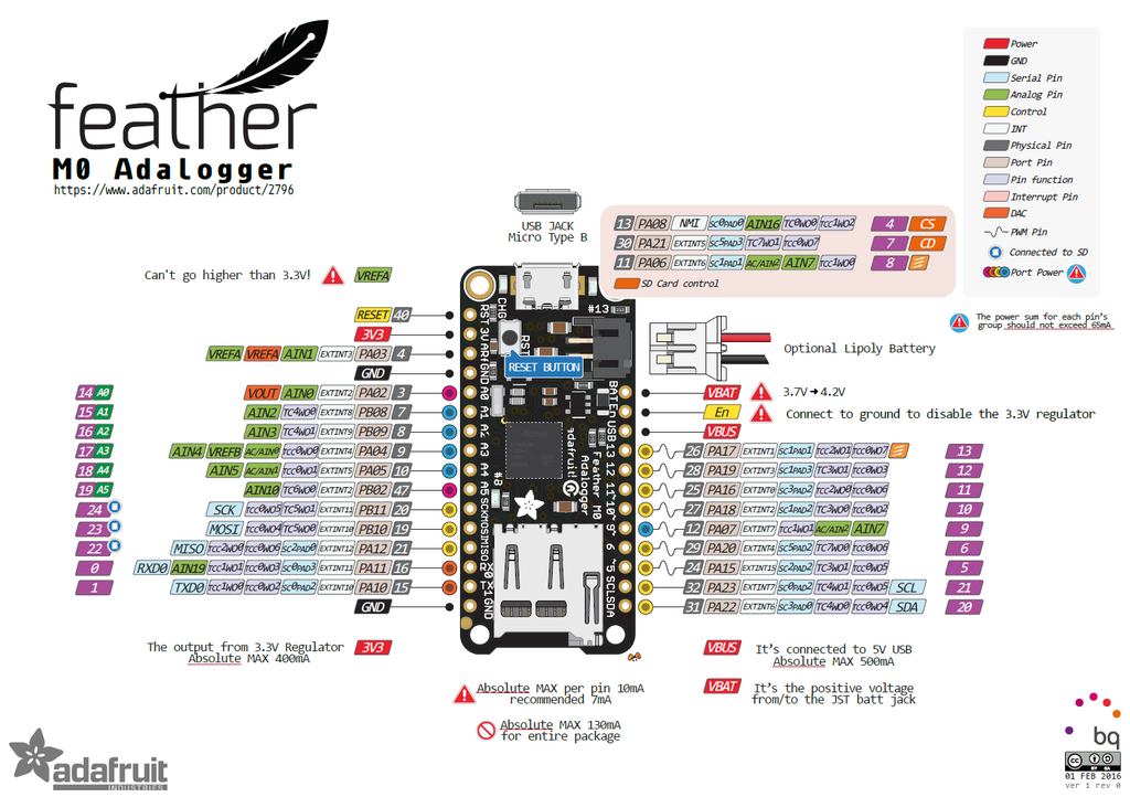 Introduction to the Feather M0 Adalogger | Datalogging Examples