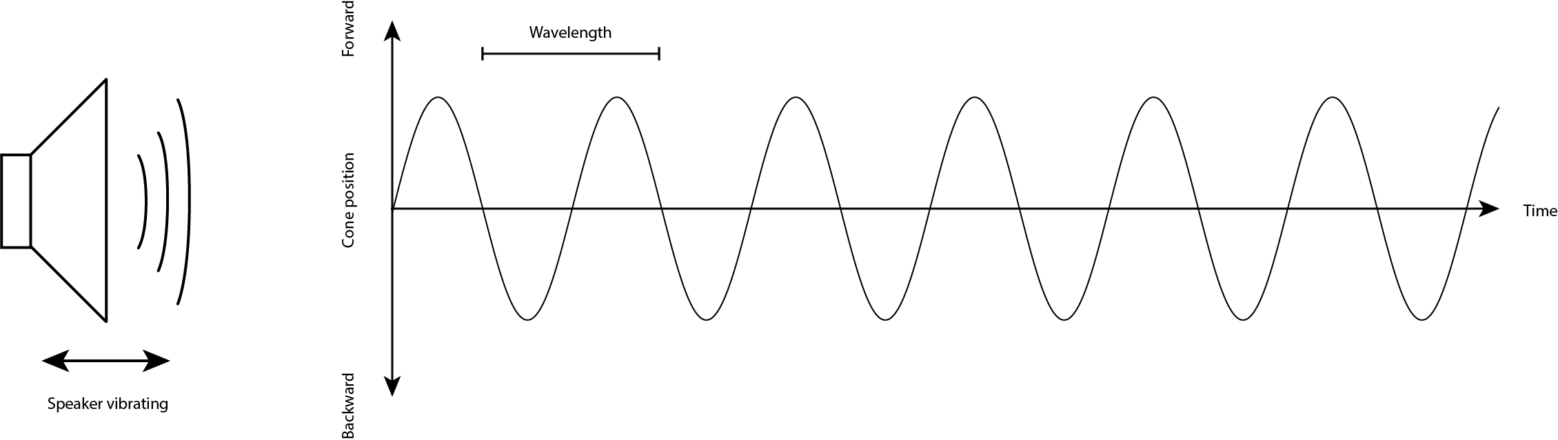 Figure 1. A speaker vibrating in air creates a sine wave movement
